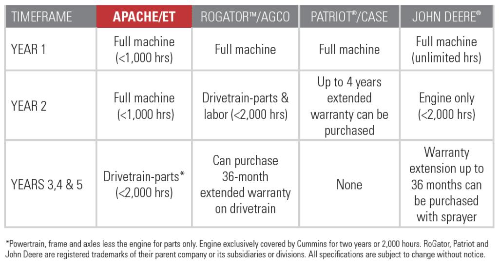 Warranty Competitor Comparison