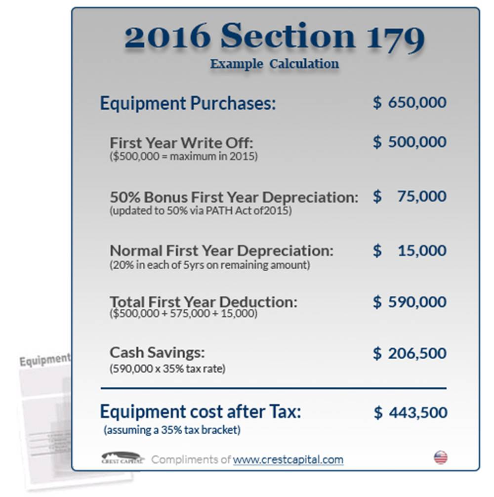 Breakdown of Section 179 costs and benefits