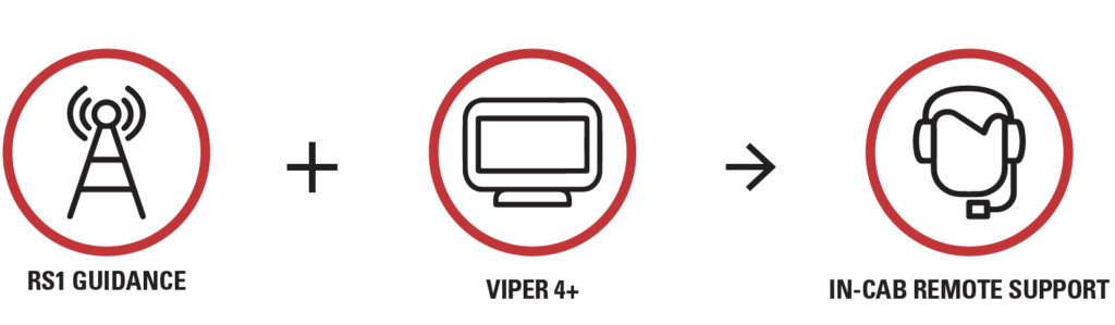 "Series of icons reading left to right: RS1 guidance, plus Viper 4+ is ""In-Cab remote support."""